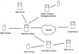FutureMobileTechnologies-MMS010