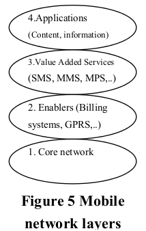 MobileInternetNetworkLayers