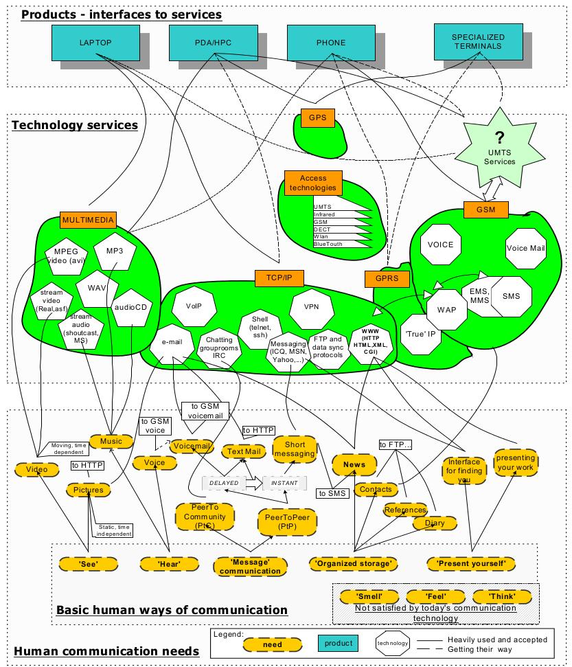 MobileTechnologiesCognitiveMap