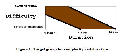 RequirementsTargetGroupComplexity