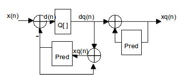 SpeechCodingDPCM1