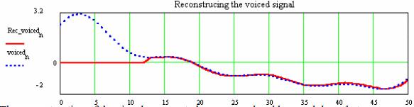 SpeechCodingReconstructingVoicedSignal