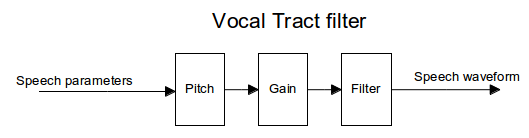 SpeechCodingVocalTract