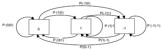 SppechCodingTransitionProbability