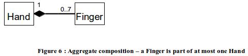 UmlAggregateCompositionFingerHand